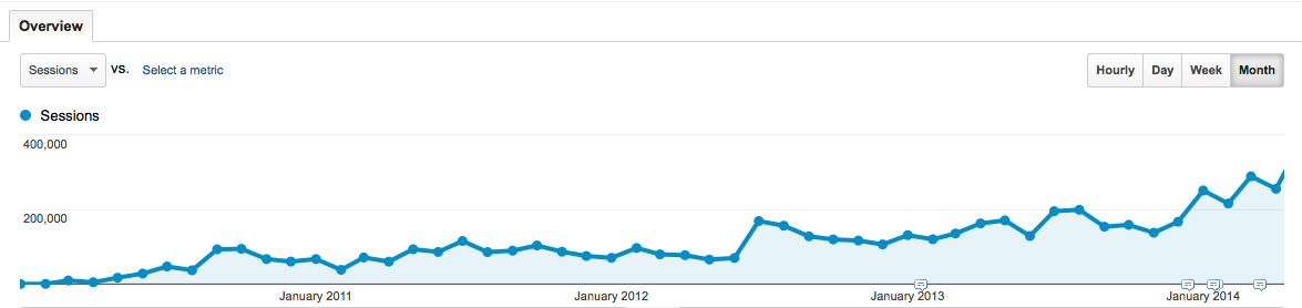 Traffic to CopBlock.org, Jan. 2010 - May. 2014