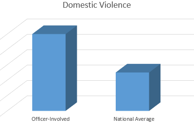 Officer involved domestic abuse is up to 4x the national average.