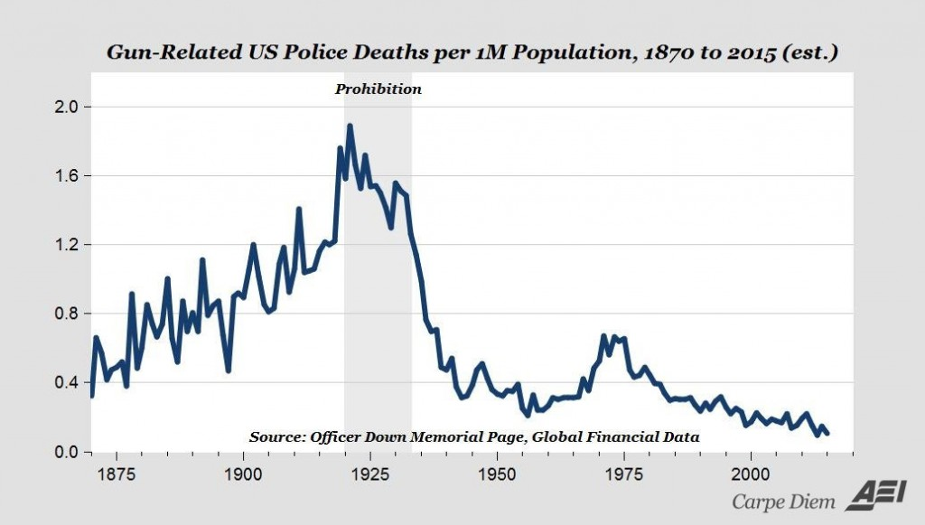 Gun-Related US Police Deaths per 1M Population